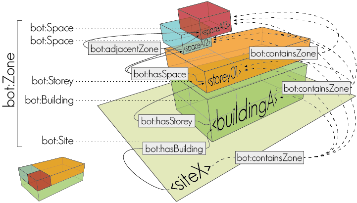 Building Topology Ontology